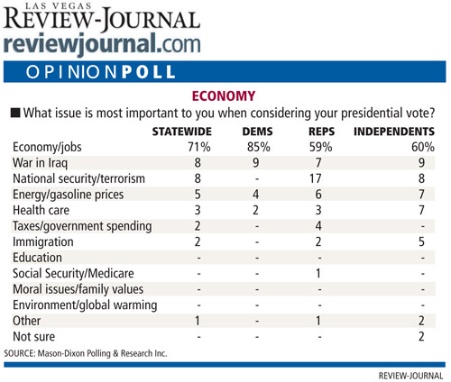 poll_issues_most_important_10102008