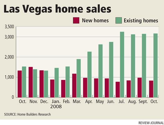 lv home sales042308