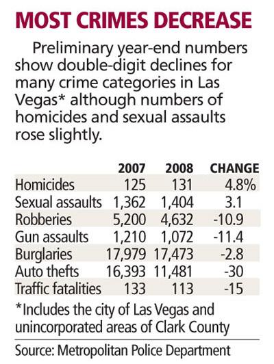 crimestats20090109