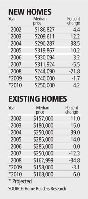housingoutlook20091017