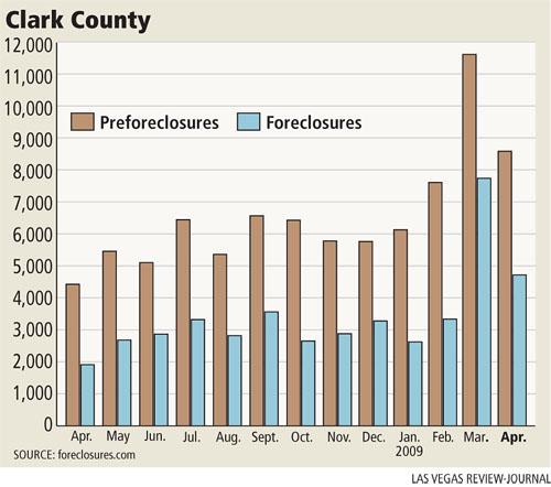 cc foreclosures031209