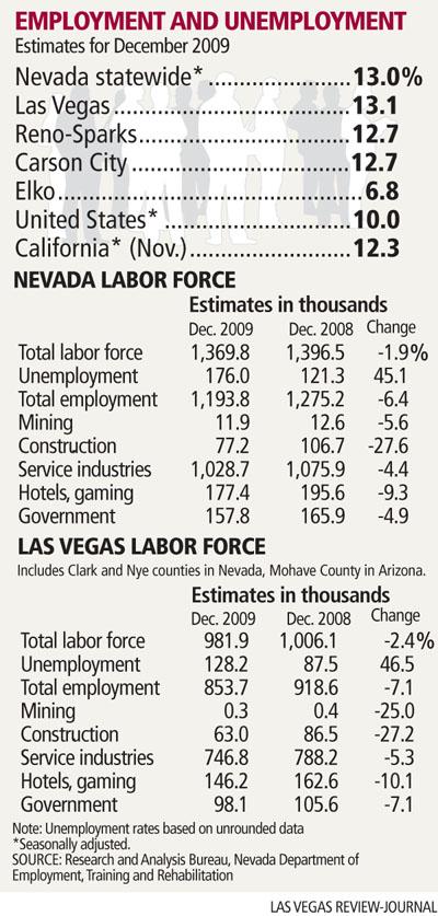 nv_unemployment121809