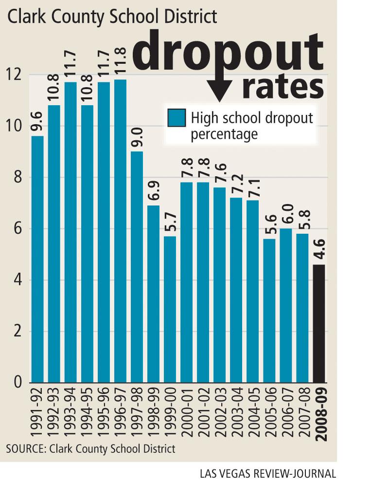 county high school dropout rate falls  las vegas review journal
