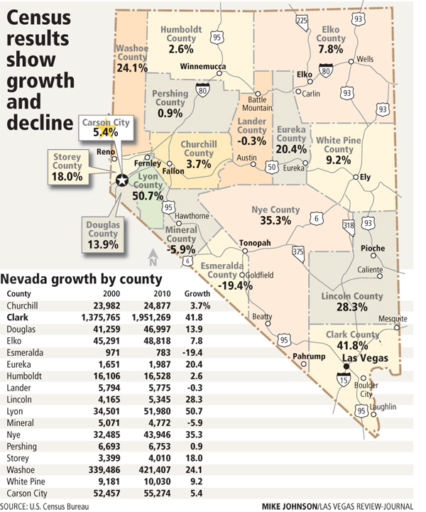 Census Clark County Population Increase Leads Nevada S Growth
