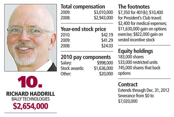CEO-10-HADDRILL