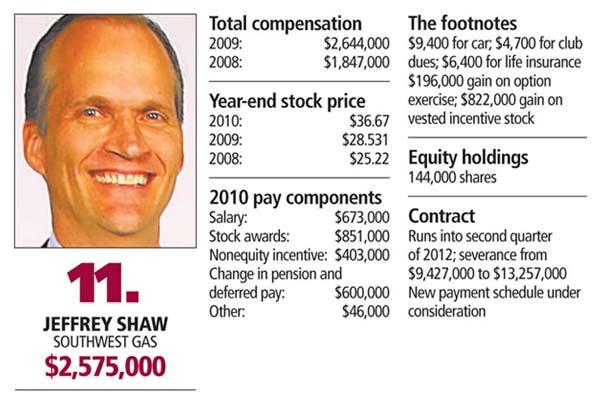 CEO-11-SHAW