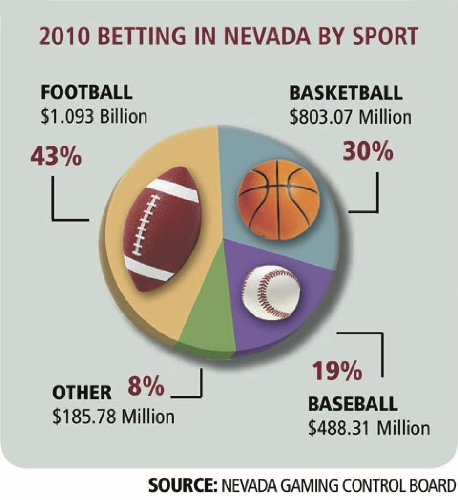 2010 year in review sports betting loudmouth golf uk betting