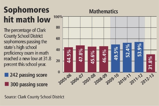 Clark County School District Sophomores Bottom Out On State S Math
