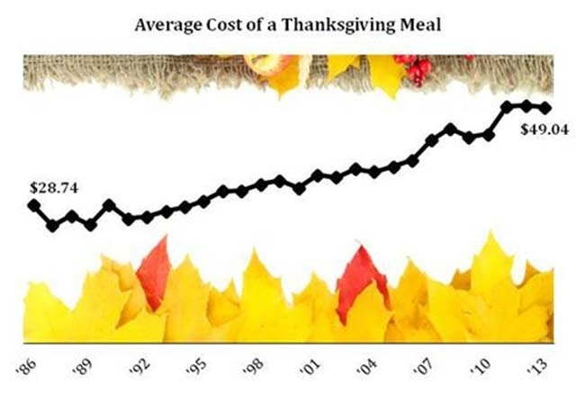 A not inflation-adjusted price of a meal for 10 people. (Courtesy American Farm Bureau Federation)