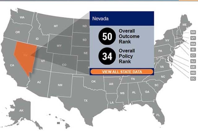 Nevada ranked No. 50 out of 51 in the nonprofit Corporation for Enterprise Developmen's report. More information is available at CFED.org. (Courtesy, CFED.org)