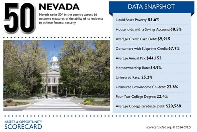 This image from the nonprofit Corporation for Enterprise Development website shows figures for Nevada, which came in at No. 50 out of 51 in the organization's report. (Courtesy, CFED.org)