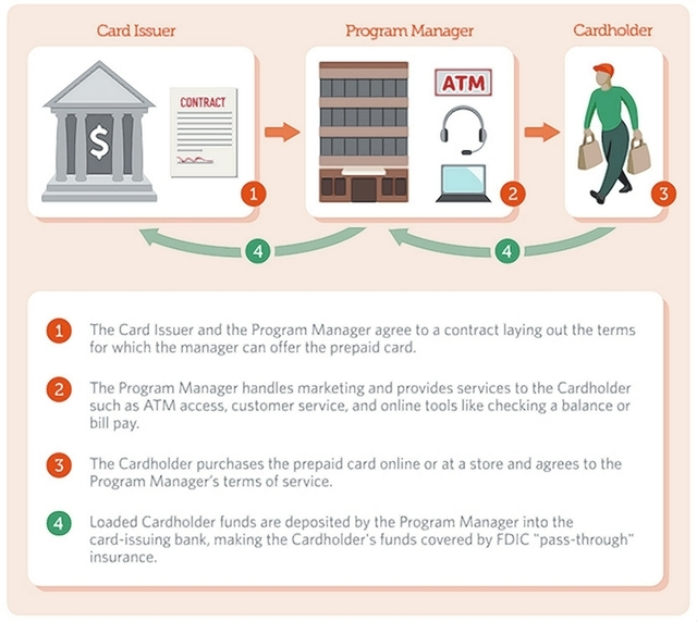 Prepaid cards operated by a program manager: The card Issuer creates and backs the prepaid card while the Program Manager handles marketing and provides customer services. (Courtesy The Pew Charit ...