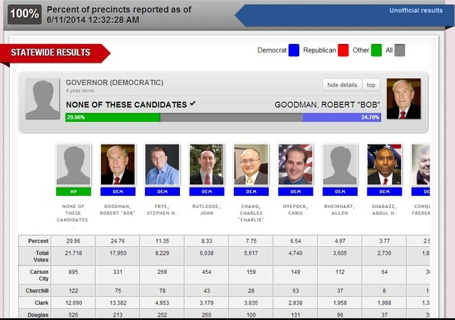 "This screen capture taken from silverstateelection.com shows ""None of these Candidates"" with 29.96 percent of the vote, ahead of Robert Goodman, for the Democratic nomination for governor in Tuesd ..."