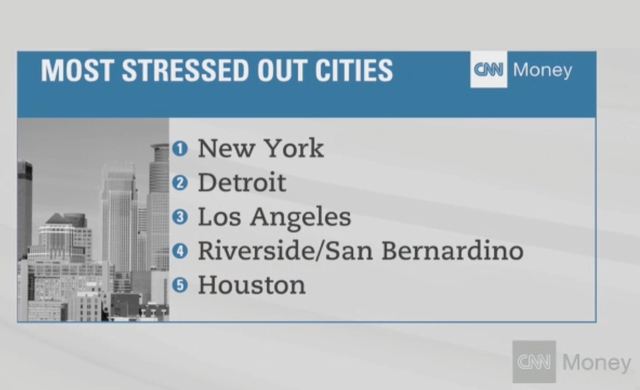 Graphic shows the top 5 stressed cities in the United States. (CNN)