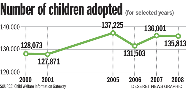 Number of children adopted