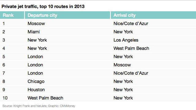 This chart depicts the top 10 private jet routes as of 2013.