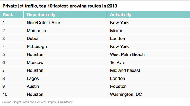 This chart depicts the top 10 fastest-growing private jet routes, as of 2013.