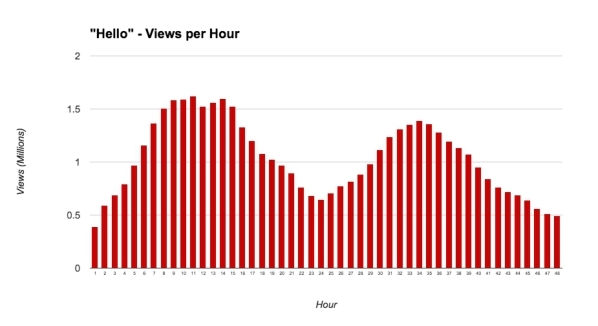 """This YouTube chart shows the views-by-hour Adele's """"Hello"""" video attracted during its first two days of release. COURTESY YOUTUBE"""