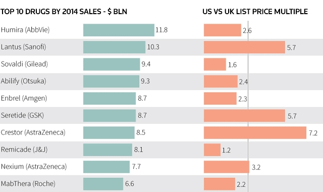 A Graphic shows the top 10 drugs by sales.  (Reuters)