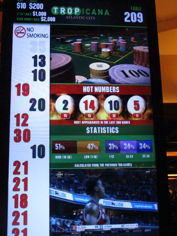 This March 9, 2016 photo shows a roulette results board inside the Tropicana casino in Atlantic City, N.J.  On Friday April 29, 2016, the Casino Association of New Jersey called on state lawmakers ...