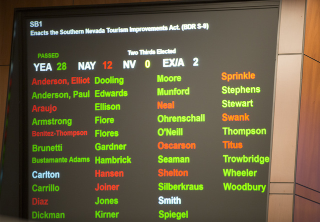 An overview of how the Nevada Assembly voted on Senate Bill 1, which passed at the special session with the necessary two-thirds vote on Friday, Oct. 14, 2016 in Carson City. The final vote was 28 ...