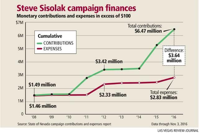 Steve Sisolak campaign finances. Gabriel Utasi/Las Vegas Review-Journal