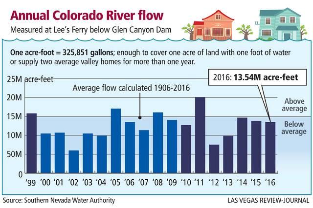 Annual Colorado River flow measured at Lee's Ferry below Glen Canyon Dam. (Gabriel Utasi/Las Vegas Review-Journal)