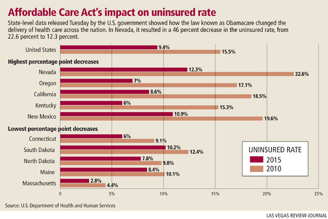Affordable Care Act's impact on uninsured rate. (Gabriel Utasi/Las Vegas Review-Journal)