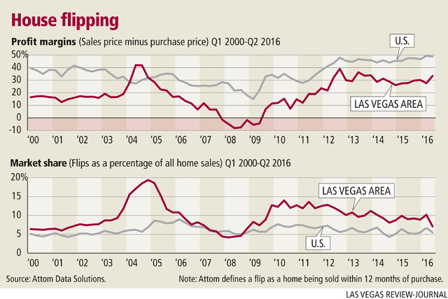 House flipping in Las Vegas Q1 2000-Q2 2016. Gabriel Utasi/Las Vegas Review-Journal