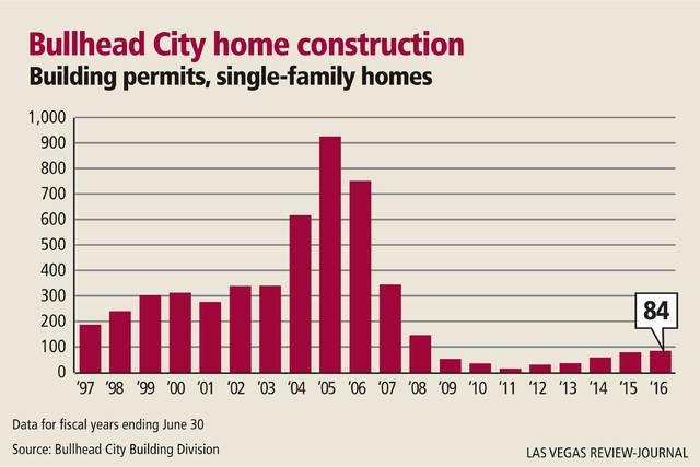 Bullhead City home construction, 1997-2016 (Las Vegas Review-Journal)