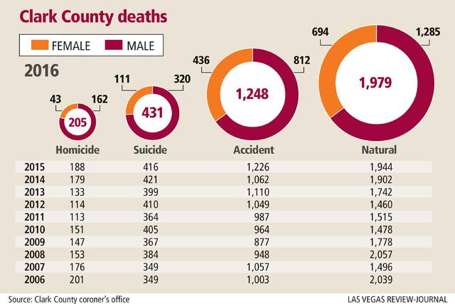 Clark County coroner statistics (Las Vegas Review-Journal).