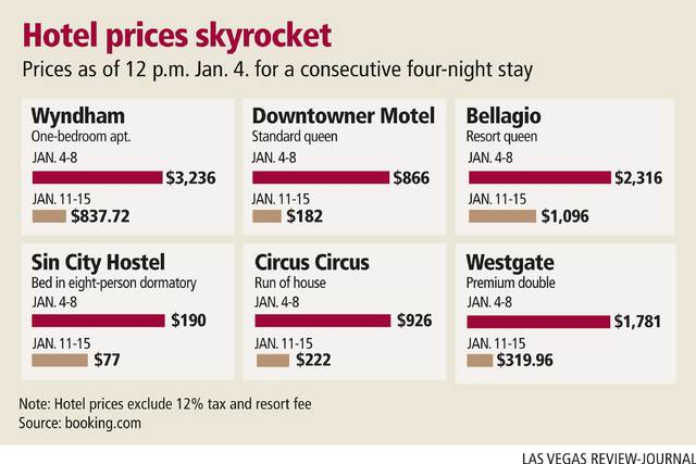Will inflated hotel prices keep conventioneers away from CES ...