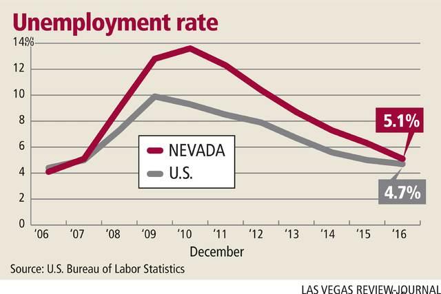 nevadas unemployment rate tumbles   year  las vegas review journal