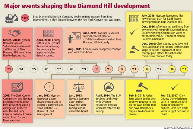 Major events shaping Blue Diamond Hill development (Gabriel Utasi/Las Vegas Review-Journal)