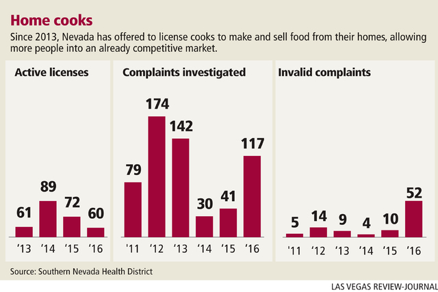 Nevada home cooks licenses and complaints, 2011-2016 (Gabriel Utasi/Las Vegas Review-Journal)