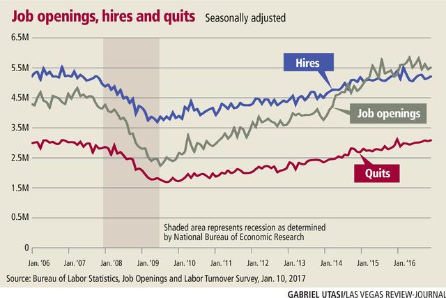 Job openings, Jan 2006-present (Gabriel Utasi/Las Vegas Review-Journal)