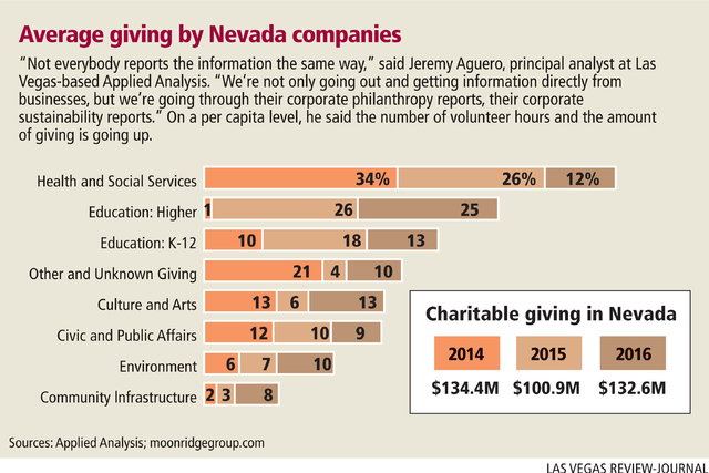 Average giving by Nevada companies (Las Vegas Review-Journal)