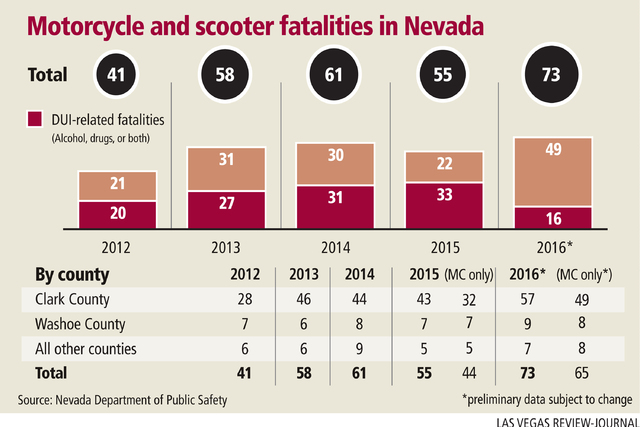Motorcycle and scooter fatalities in Nevada (Gabriel Utasi/Las Vegas Review-Journal)