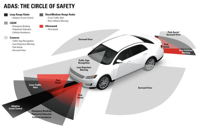 COURTESY SAFELIGHT AUTOGLASS AND BOSCH This diagram shows automotive sensor interaction to create surrounding coverage for advanced driver assistance systems.