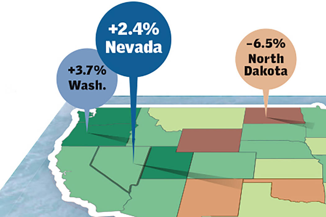 Nevada's gross domestic product grew 2.4 percent in 2016. (Wes Rand/Las Vegas Review-Journal)