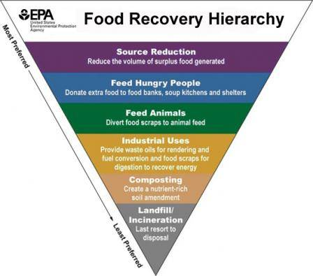 "The Environmental Protection Agency created a ""Food Recovery Hierarchy"" to prioritize methods of dealing with food waste. (Environmental Protection Agency)"