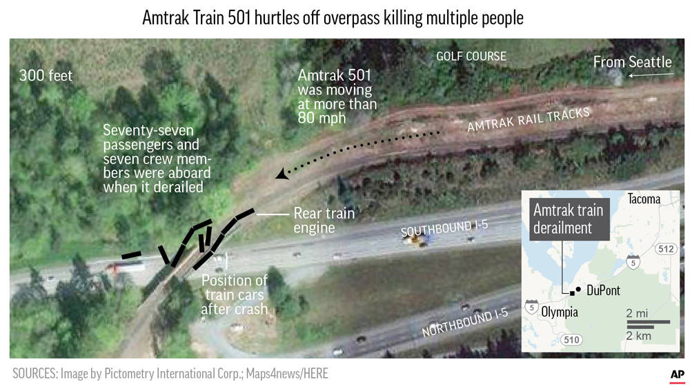 An official briefed on the investigation told the AP preliminary signs indicate the train may have struck something. The official was not authorized to discuss the investigation publicly and spoke ...