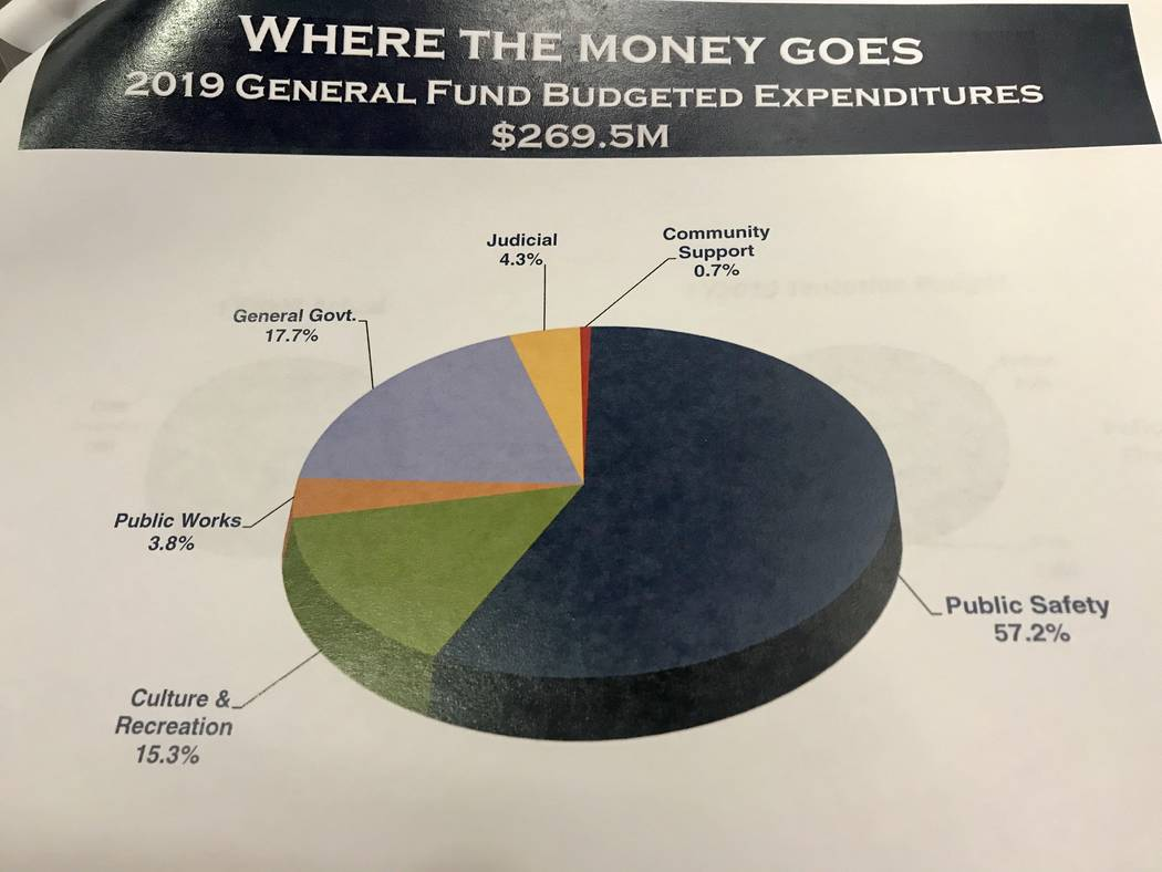 Where the money goes chart (City of Henderson)