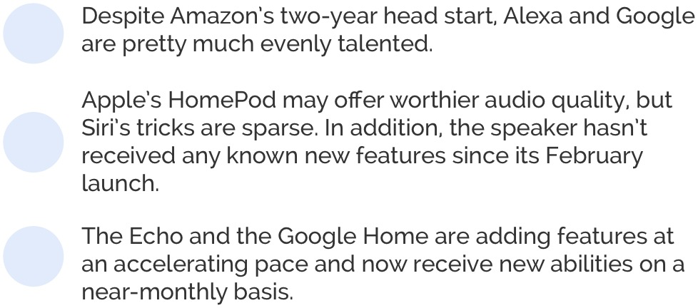 Despite Amazon's two-year head start, Alexa and Google are pretty much evenly talented. Apple's HomePod may offer worthier audio quality, but Siri's tricks are sparse. In addition, the speaker hasn't received any known new features since its February launch. The Echo and the Google Home are adding features at an accelerating pace and now receive new abilities on a near-monthly basis.