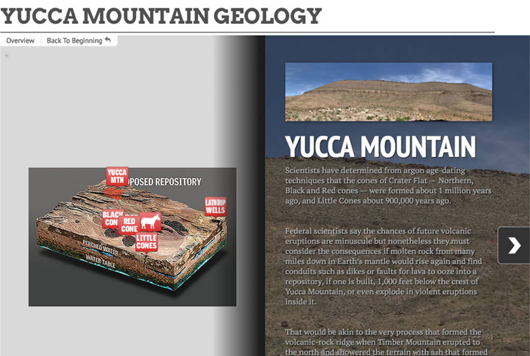 Yucca Mountain Geology online graphic (Severiano Del Castillo Galvan and Wes Rand/Las Vegas Review-Journal