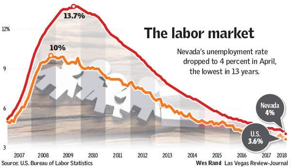 Laid-off Las Vegas MGM staff navigating tight hospitality market