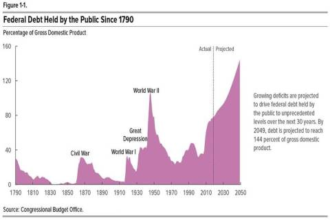 Historical data on the federal debt, along with 30-year projections from the Congressional Budg ...