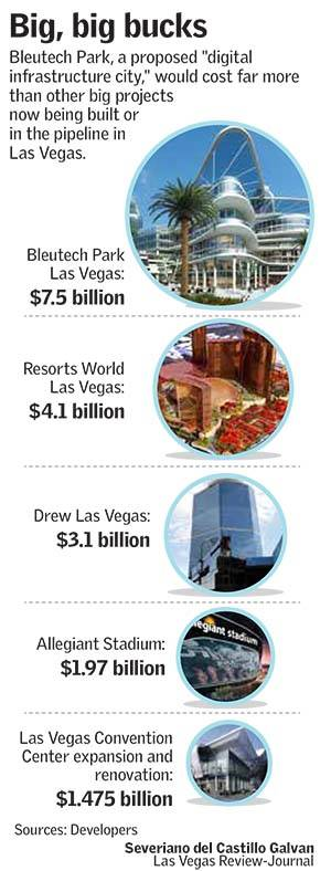 Las Vegas projects (Las Vegas Review-Journal)