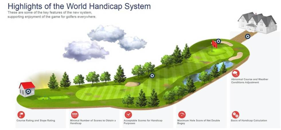 The new World Golf Handicap 2020 system--created by the USGA and R&A--launches January 2020 and ...
