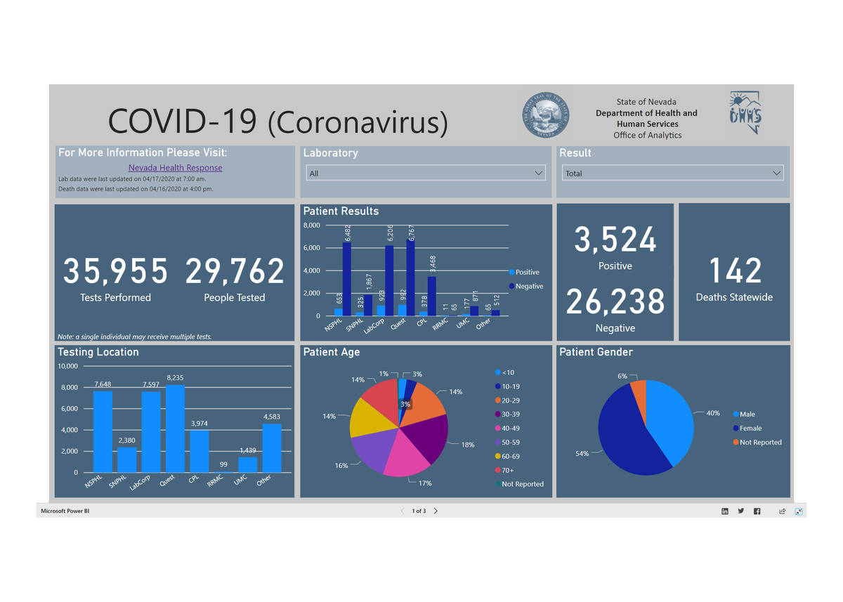 Pictured is screenshot of the Nevada Department of Health and Human Services Office of Analytic ...